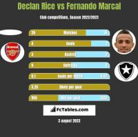 Declan Rice vs Fernando Marcal h2h player stats