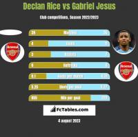 Declan Rice vs Gabriel Jesus h2h player stats