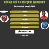 Declan Rice vs Georginio Wijnaldum h2h player stats
