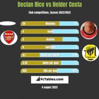 Declan Rice vs Helder Costa h2h player stats