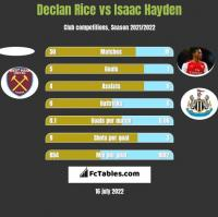 Declan Rice vs Isaac Hayden h2h player stats
