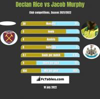 Declan Rice vs Jacob Murphy h2h player stats