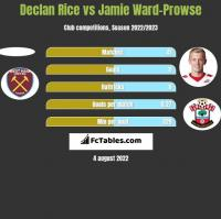 Declan Rice vs Jamie Ward-Prowse h2h player stats
