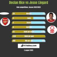 Declan Rice vs Jesse Lingard h2h player stats
