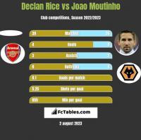 Declan Rice vs Joao Moutinho h2h player stats