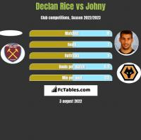 Declan Rice vs Johny h2h player stats