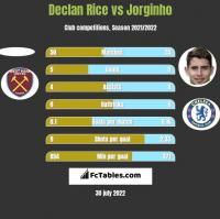 Declan Rice vs Jorginho h2h player stats