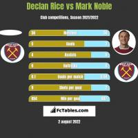 Declan Rice vs Mark Noble h2h player stats