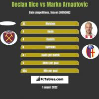 Declan Rice vs Marko Arnautovic h2h player stats