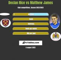 Declan Rice vs Matthew James h2h player stats