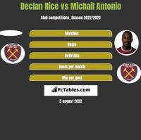 Declan Rice vs Michail Antonio h2h player stats