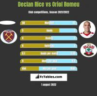 Declan Rice vs Oriol Romeu h2h player stats