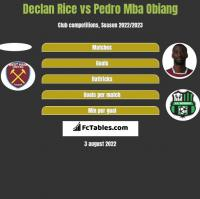 Declan Rice vs Pedro Mba Obiang h2h player stats