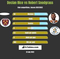 Declan Rice vs Robert Snodgrass h2h player stats