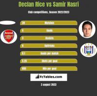 Declan Rice vs Samir Nasri h2h player stats