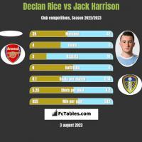 Declan Rice vs Jack Harrison h2h player stats