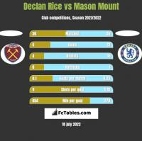 Declan Rice vs Mason Mount h2h player stats