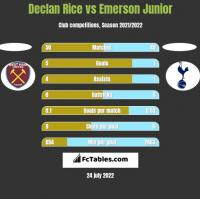 Declan Rice vs Emerson Junior h2h player stats