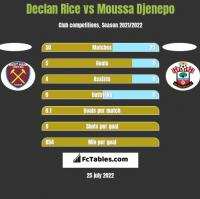 Declan Rice vs Moussa Djenepo h2h player stats