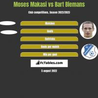 Moses Makasi vs Bart Biemans h2h player stats
