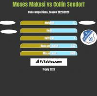 Moses Makasi vs Collin Seedorf h2h player stats