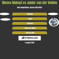 Moses Makasi vs Junior van der Velden h2h player stats