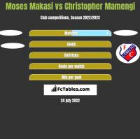 Moses Makasi vs Christopher Mamengi h2h player stats