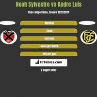 Noah Sylvestre vs Andre Luis h2h player stats