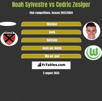Noah Sylvestre vs Cedric Zesiger h2h player stats