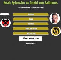 Noah Sylvestre vs David von Ballmoos h2h player stats