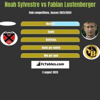 Noah Sylvestre vs Fabian Lustenberger h2h player stats