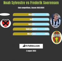 Noah Sylvestre vs Frederik Soerensen h2h player stats