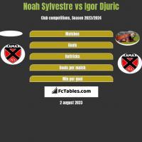Noah Sylvestre vs Igor Djuric h2h player stats