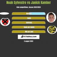 Noah Sylvestre vs Janick Kamber h2h player stats