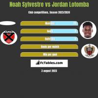 Noah Sylvestre vs Jordan Lotomba h2h player stats