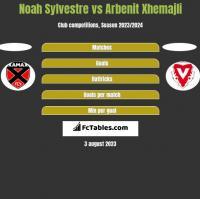 Noah Sylvestre vs Arbenit Xhemajli h2h player stats