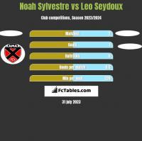 Noah Sylvestre vs Leo Seydoux h2h player stats