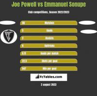 Joe Powell vs Emmanuel Sonupe h2h player stats