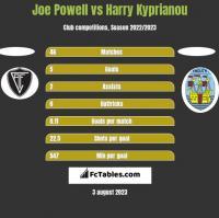 Joe Powell vs Harry Kyprianou h2h player stats