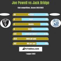 Joe Powell vs Jack Bridge h2h player stats