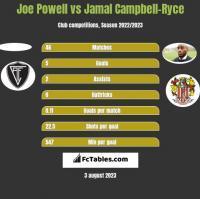 Joe Powell vs Jamal Campbell-Ryce h2h player stats
