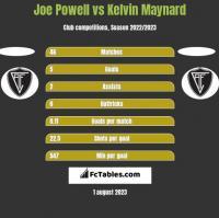 Joe Powell vs Kelvin Maynard h2h player stats
