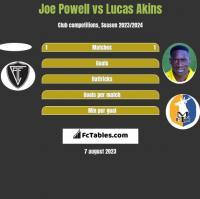 Joe Powell vs Lucas Akins h2h player stats