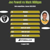 Joe Powell vs Mark Milligan h2h player stats