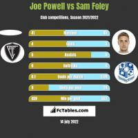 Joe Powell vs Sam Foley h2h player stats