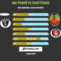 Joe Powell vs Scott Fraser h2h player stats