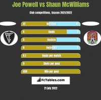 Joe Powell vs Shaun McWilliams h2h player stats