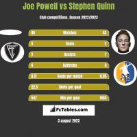 Joe Powell vs Stephen Quinn h2h player stats