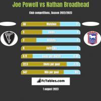 Joe Powell vs Nathan Broadhead h2h player stats