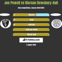 Joe Powell vs Kiernan Dewsbury-Hall h2h player stats